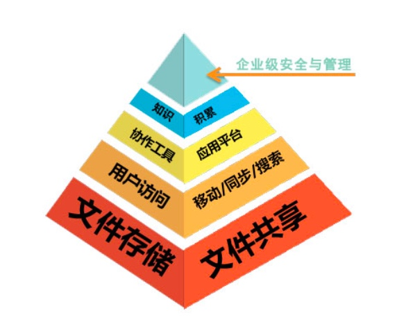 亿方云发布《企业网盘选型白皮书》
