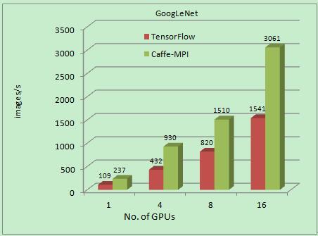 人工智能爆点:浪潮发布新版Caffe-MPI,较谷歌TensorFlow 性能翻倍!
