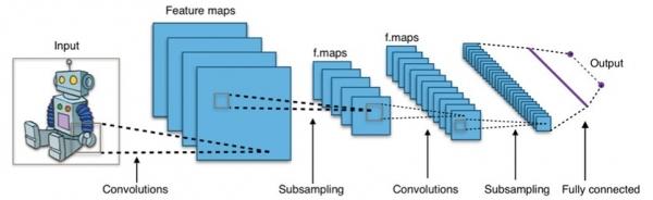 让计算机拥有一双眼睛,人工智能科学家已经努力了半个世纪
