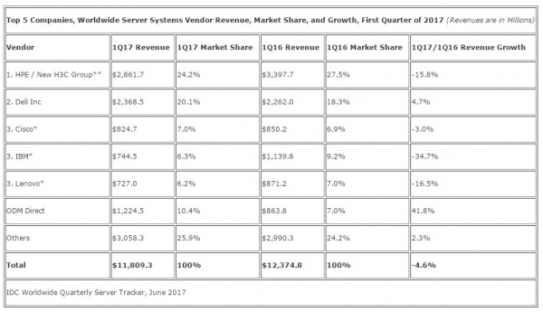 【IT最大声6.10】中国或将于2018年在晶圆代工支出领域位列世界第二