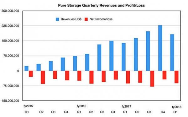 Pure公司迎来开门红:2017年第一财季为全年营业额突破10亿美元奠定基础