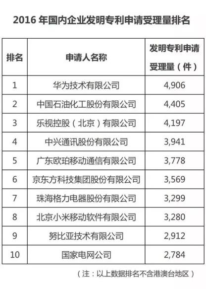 2016年中国专利数据排行榜,乐视首登申请三甲