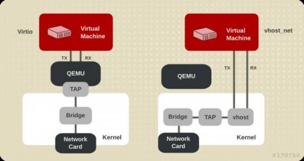 技术干货 | OpenStack实例正确设置九大技巧