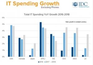 IDC:云和移动设备升级周期推动2017下半年IT支出反弹