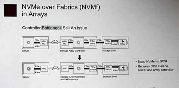 众说纷纭:NVMe over Fabrics阵列到底属不属于SAN?