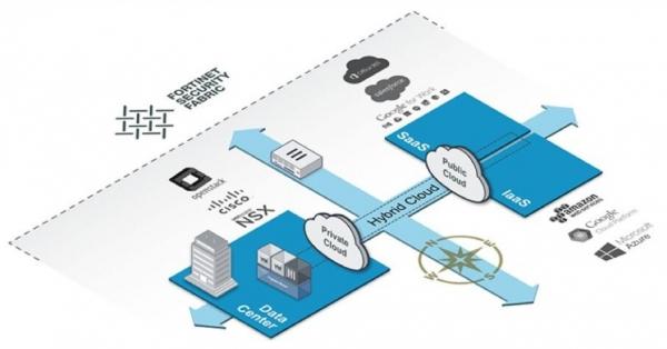 Fortinet 将Security Fabric架构安全能力扩展到云端