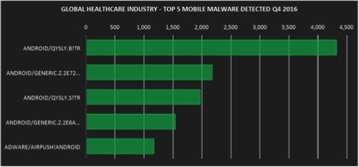 Fortinet: 全球2016年第四季度全球医疗行业威胁分析与报告