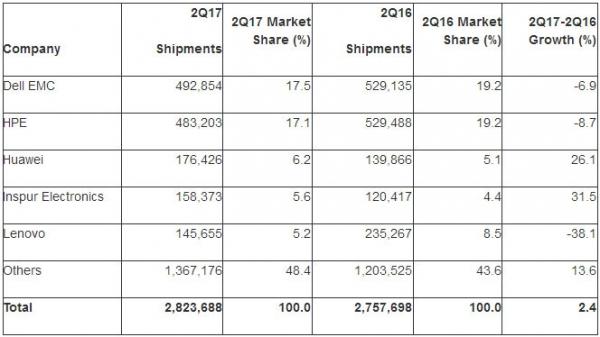 Gartner:第二季度全球服务器出货量增长2.4%收入增长2.8%