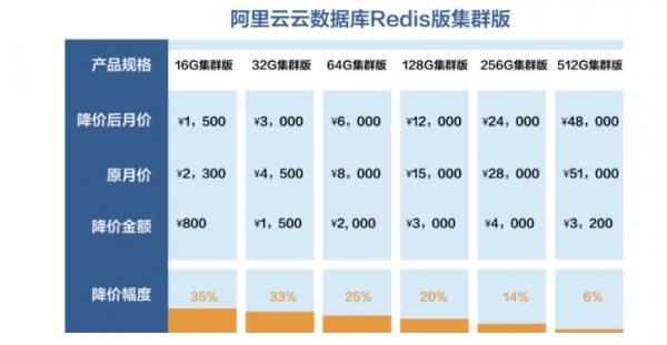 阿里云ECS、Redis再次降价 最高降幅35%