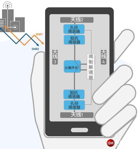 """藏在高端智能手机芯片里的""""外交官"""":射频前端"""
