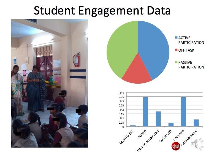 大数据给教育行业带来了哪些机会?这个教授说