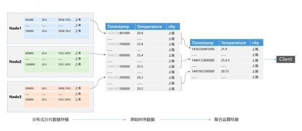 十分钟看懂时序数据库II——预处理