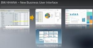 SAP 推出唯HANA业务板数据仓库