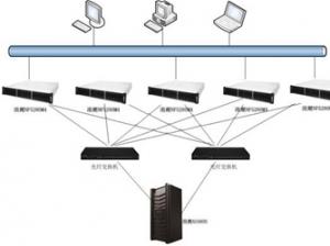 AS5600 桂林银行桌面虚拟化里的黑科技