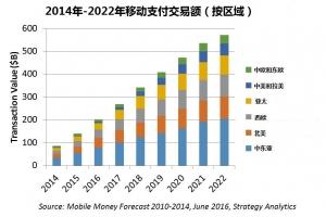 Strategy Analytics: 2016年年底全球移动支付用户将突破10亿