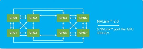 看浪潮AI服务器NF5288M5如何做到全球密度最高