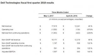 收购EMC后,戴尔首季度遭遇更高亏损――但业界仍对形势持乐观态度