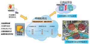 华为政务混合云 资源与服务协同新途径
