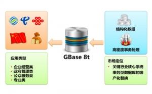 2016年度ZD至顶网凌云奖:南大通用交易型数据库GBase 8t