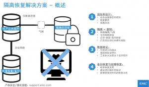新挑战、新架构下的数据保护新需求
