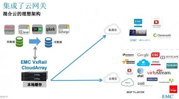 EMC集合VMware、Dell优势于一身的新一代超融合VxRail 牛在哪里?
