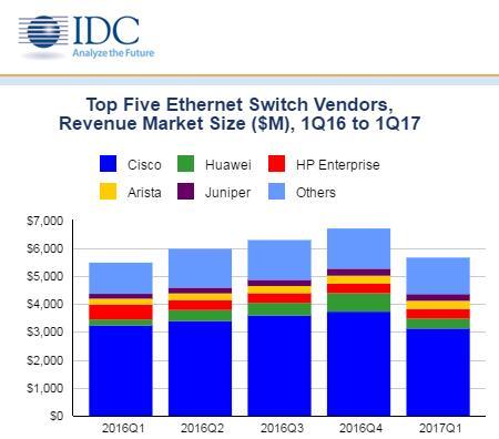 IDC:2017年第一季度全球以太网交换机和路由器市场增长稳定