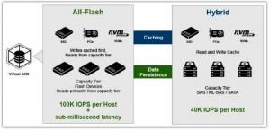 VMware公司将重复数据删除工具纳入VSAN方案