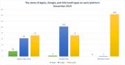 苹果谷歌和微软都在对方平台上推出了多少应用