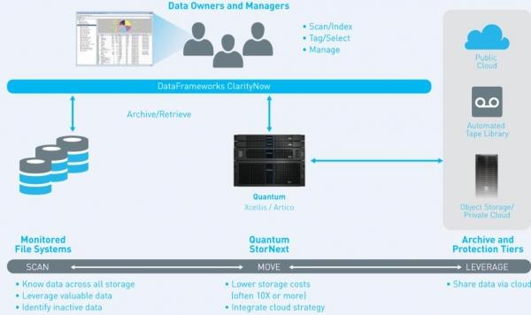 昆腾携DataFrameworks为高性能、基于项目的工作流提供智能数据管理