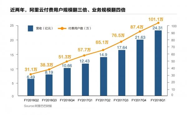 阿里Q1财报:云计算付费用户首超100万,预计年度收入破100亿