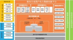 浪潮云海Insight大数据平台助力河南地税业务创新