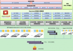 携手浪潮 中国石化河南石油分公司腾云OpenStack