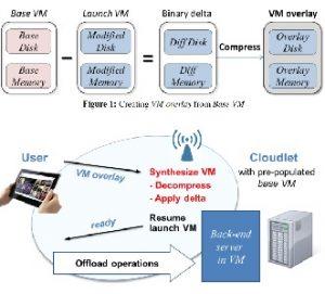 """边缘计算:通过cloudlet案例看如何实现""""边缘智能化"""""""