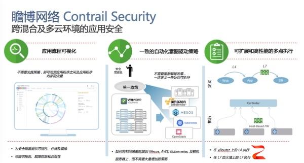 多云环境下,瞻博网络Contrail Security帮你看清应用