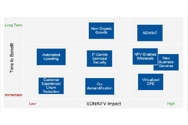 为什么SDN和NFV将颠覆通信服务提供商和云市场?