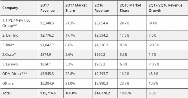 IDC:超大规模数据中心服务器出货量增长推动市场收入上扬6.3%