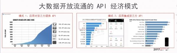 大数据视角下的API经济