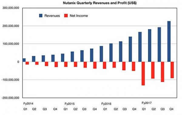 Nutanix上市一年收入创下新高