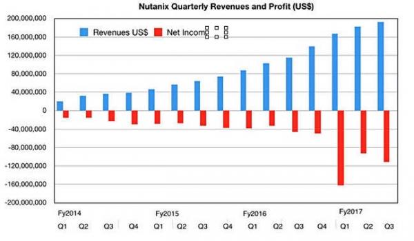 超融合碾压全闪存 Nutanix公司业务增长超越Pure Storage