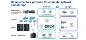 Cavium斥资13.6亿美元收购QLogic增强数据中心处理器业务