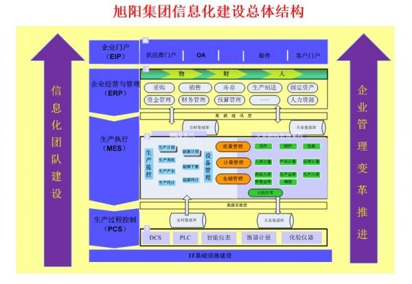 """旭阳集团锚定""""2025"""" 企业卓越运营让信息化来帮忙"""