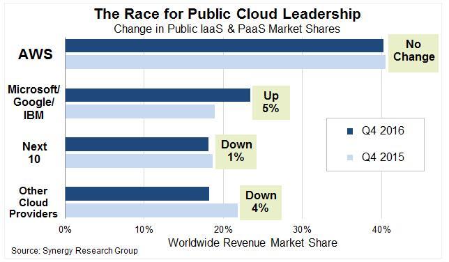 云价格战再起硝烟 微软降价达51%