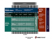 Pure公司发布机架规模FlashBlade对象与文件存储方案