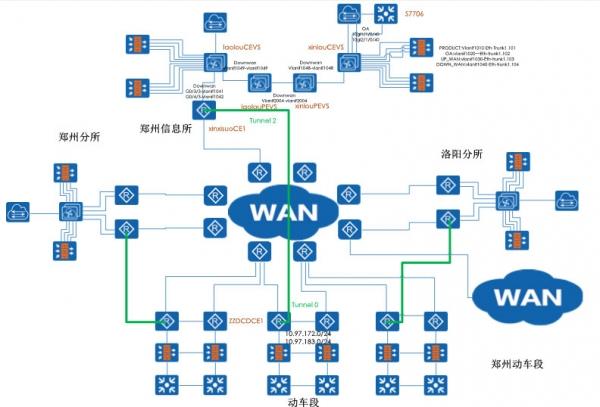 华为铁路双网融合解决方案为郑州铁路局保驾护航