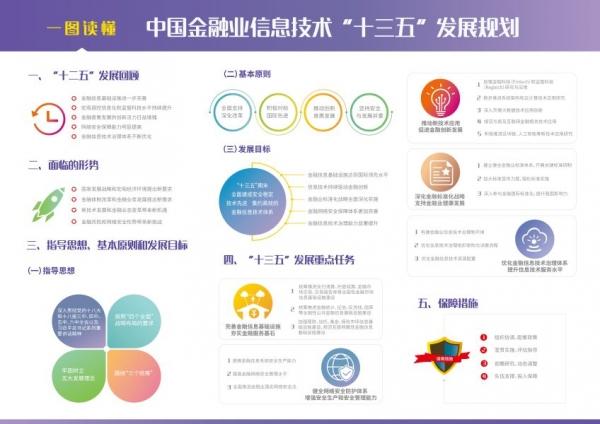 """中国人民银行印发《中国金融业信息技术""""十三五""""发展规划》"""