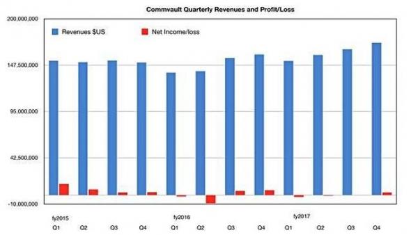 2017财年Commvault恢复盈利 收获320万美元利润