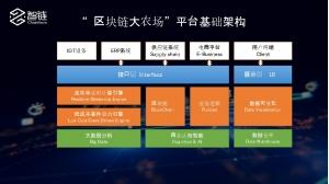智链ChainNova携手IBM推出端到端区块链解决方案