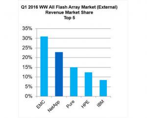 IDC指出,NetApp在全闪存市场上位列第二