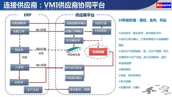 连接供应链的每个价值环节 博耐尔的竞争力之源