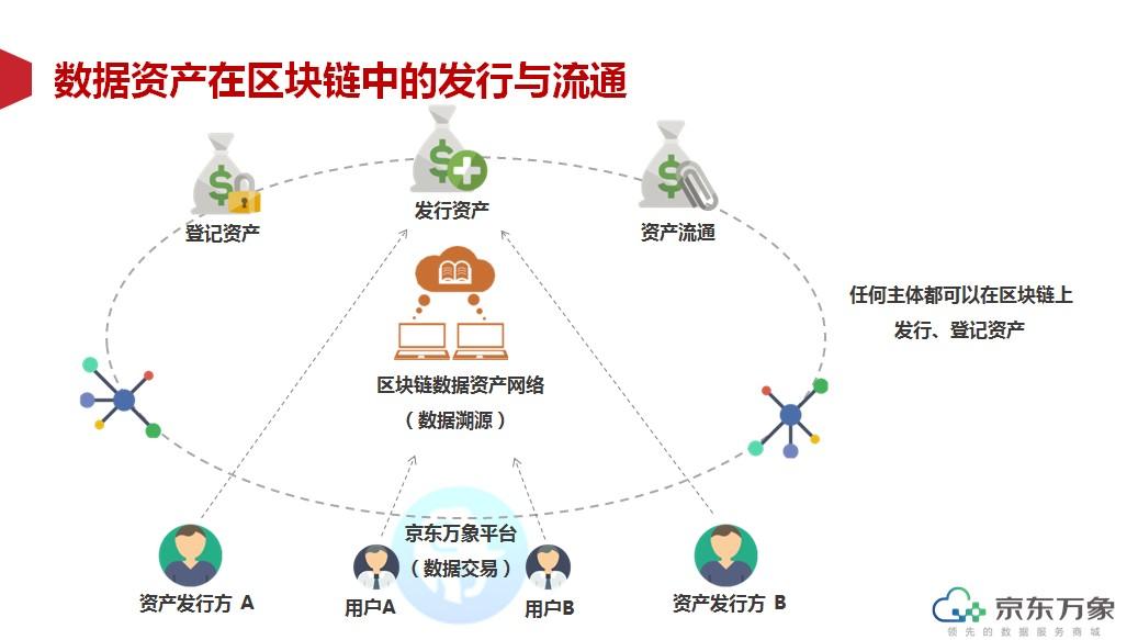 京东万象以科技助力数据流通 采用区块链技术促行业健康发展